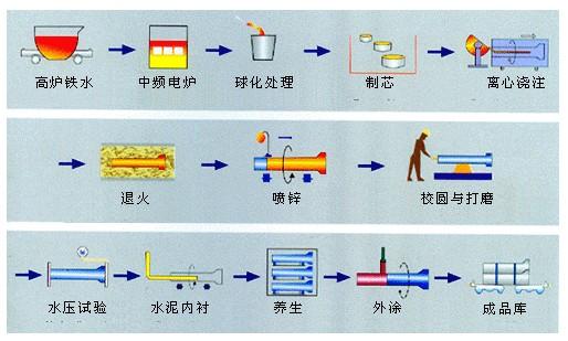 铸铁管生产流程